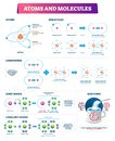 Atoms and molecules vector illustration. Labeled compounds bonds diagram. Royalty Free Stock Photo