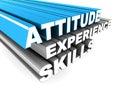 Attitude experience skills