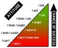 Attitude and success Royalty Free Stock Photo