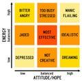 Attitude versus energy diagram of human behavior on a scale Royalty Free Stock Photos