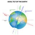Axial tilt of the earth vector diagram Stock Photography