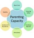 Barnuppfostran för affärskapacitetsdiagram Arkivbild