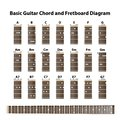 Basic Guitar chord and fretboard diagram Royalty Free Stock Photo