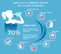 Benefits of drinking water vector infographics