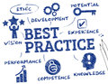 Best practice chart with keywords and icons Royalty Free Stock Photography