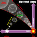 Big crunch theory illustration universe Royalty Free Stock Photography