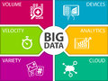 Big data illustration template icons for volume velocity variety connected devices analytics and cloud computing Stock Images
