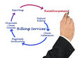 Billing service Royalty Free Stock Photo