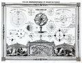 1846 Bocage Antique Astronomy Map of the Solar System, Solar Eclipse, Lunar Eclipse and other Astronomy charts Royalty Free Stock Photo