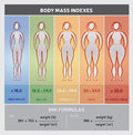 Body Mass Index Diagram Graphical Chart with Body Silhouettes, Five Classes and Formulas