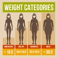 Body mass index retro poster infographics vector illustration Royalty Free Stock Photo