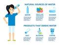Body water drink infographics health people diet lifestyle concept brochure infochart vector illustration