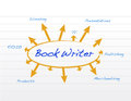 Book writer model and diagram illustration design over a white background Royalty Free Stock Image