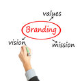 Branding values written on white background Stock Photos