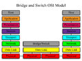 Bridge and Switch OSI Network Model Royalty Free Stock Images