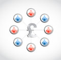 British pound currency social network illustration design over white Royalty Free Stock Photos