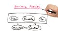 Business activity diagram hand drawing on white paper Royalty Free Stock Photography