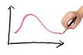 Business curve