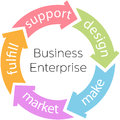 Business Enterprise Product Cycle Arrows Royalty Free Stock Photo