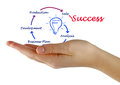 Business idea and success Royalty Free Stock Photo