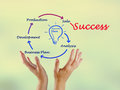 From business idea to success Royalty Free Stock Photo