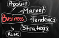 Business ideas handwritten with white chalk on a blackboard Stock Photo
