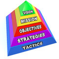 Business management pyramid vision mission strategy objective ta of steps and workflow to help an organization succeed with levels Stock Photography