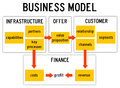 Business model with infrastructure offer customer and finance Stock Images