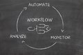 Business process automation drawn by hand on blackboard Stock Image