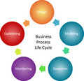 Business process management diagram Stock Photography