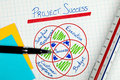 Business Project Management Success Factors Royalty Free Stock Photo