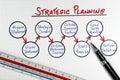 Obchod strategický plánování rámec