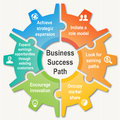 Business success path successful on a gear in puzzle form Stock Images