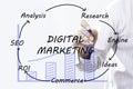 Businessman hand drawing Digital Marketing, concept Royalty Free Stock Photo