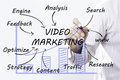 Businessman hand drawing Video marketing , concept