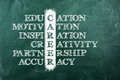 Career acronym concept written on green blackboard Royalty Free Stock Photos