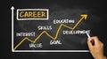 Career development chart