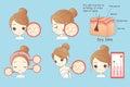 Cartoon woman face dry skin