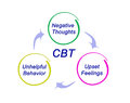 CBT Diagram Royalty Free Stock Photo