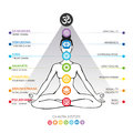 Chakras system of human body - used in Hinduism, Buddhism and Ayurveda. Royalty Free Stock Photo