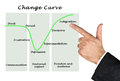 Change Curve Royalty Free Stock Photo