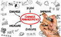 Change management flowchart hand drawing on whiteboard Royalty Free Stock Photo