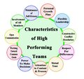 Characteristics of High Performing Teams Royalty Free Stock Photo
