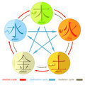 Chinese cycle of generation of the five basic elements of the un Royalty Free Stock Photo
