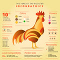Chinese Horoscope Rooster Symb...