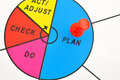 Circle and plan for improvement Royalty Free Stock Photo