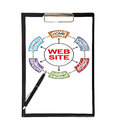 Clipboard with web site and pen on a white background Royalty Free Stock Photography