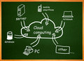 Cloud computing. Diagram on a table Stock Images