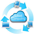 Cloud Computing Network Royalty Free Stock Image