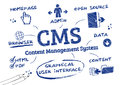 Cms content management system doodle the is a computer program that allows publishing editing and modifying as well as maintenance Stock Image